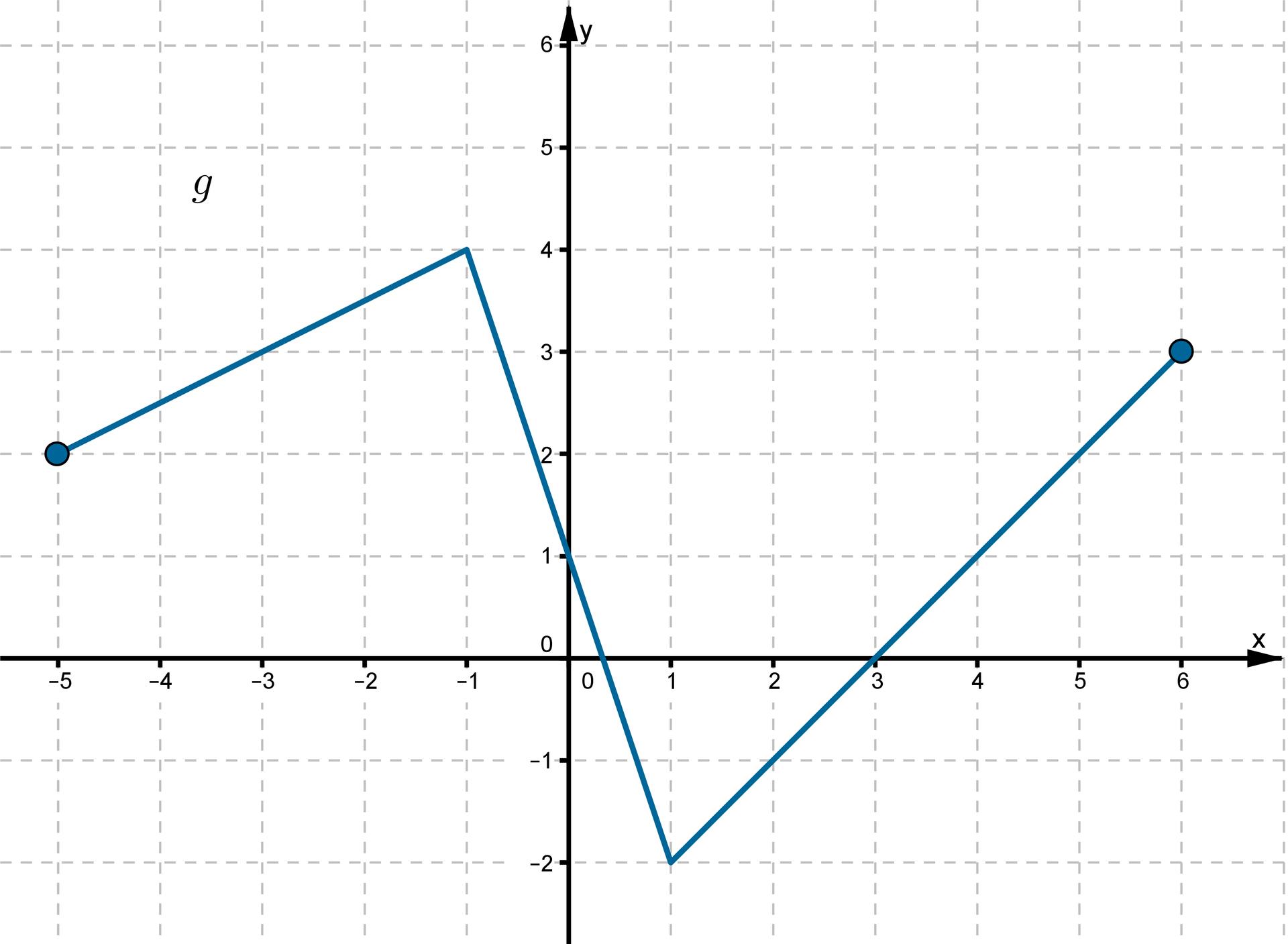 Wykres funkcji wpostaci łamanej złożonej ztrzech odcinków leżącej wpierwszej, drugiej iczwartej ćwiartce układu współrzędnych. Dziedziną funkcji jest przedział obustronnie domknięty od -5 do 6. Punkty owspółrzędnych (-5, 2), (-1, 4), (0, 1), (1, -2), (3, 0), (6, 3) należą do wykresu funkcji.