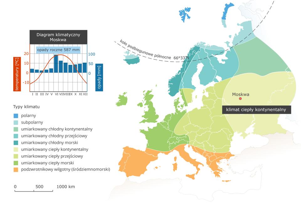 Ilustracja przedstawia mapę typów klimatu wEuropie. Kolorami oznaczono typy klimatu, układają się one pasami oprzebiegu równoleżnikowym. Na północy kontynentu klimat polarny isubpolarny, dalej na południe umiarkowany chłodny (odmiana kontynentalna, przejściowa imorska). Kolejnym pasem jest klimat umiarkowany ciepły (ponownie wtrzech odmianach wzależności od odległości od wybrzeży). Na mapie podpisano jedynie klimat ciepły kontynentalny wpołudniowej części Rosji. Na południu Europy (Półwyspy Iberyjski, Apeniński iBałkański) klimat podzwrotnikowy wilgotny (śródziemnomorski). Wlegendzie umieszczono iopisano kolory użyte na mapie. Obok mapy diagram klimatyczny dla Moskwy leżącej wklimacie umiarkowanym ciepłym kontynentalnym – opady roczne poniżej sześciuset milimetrów, większe latem ijesienią. Duża amplituda temperatur – latem temperatura dwadzieścia stopni Celsjusza, zimą – minus dziesięć stopni.
