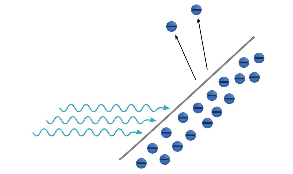 Zewnętrzne zjawisko fotoelektryczneIlustracja przedstawia zewnętrzne zjawisko fotoelektryczne. Tło białe. Przez środek ilustracji poprowadzono ukośną, brązową kreskę (od prawego górnego rogu do środka dolnej krawędzi). Po prawej stronie kreski znajduje się 17 niebieskich kółek ułożonych wdwóch rzędach wzdłuż beżowej linii, tuż pod nią. Wkażdym kółku znajduje się czarna pozioma kreska (biegnie przez środek kółka). Po lewej stronie kreski, na dole, narysowano trzy jasnoniebieskie linie. Każda kształtem przypomina sinusoidę oraz każda zakończona jest strzałką (zwrot do kreski). Wgórnej części znajdują się dwa niebieskie kółka (takie same, jak po prawej stronie kreski). Od kreski do kółek poprowadzono dwie strzałki, każda strzałka wskazuje po jednym kole.