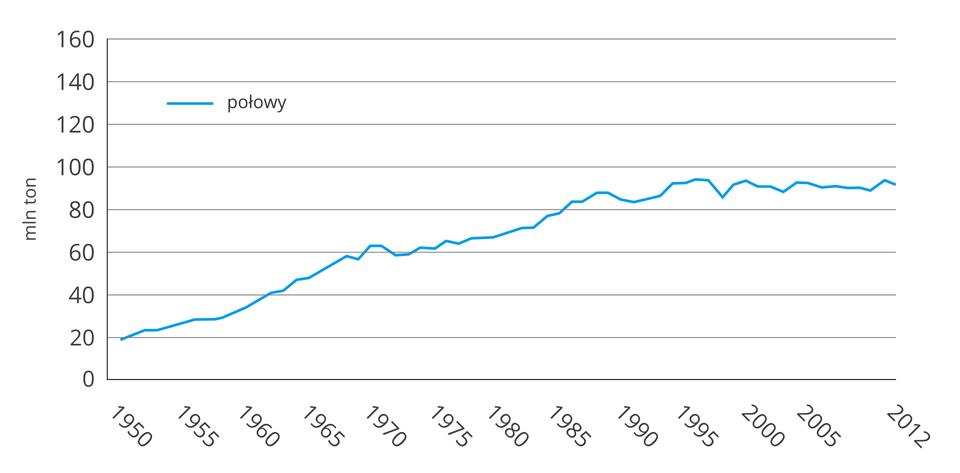 Wykres liniowy obrazujący zmiany wielkości połowów na świecie wlatach 1950–2012. Oś pionowa pokazuje wartości od 0 do 160 milionów ton, co 20 milionów. Wykres rozpoczyna się na 20 milionach isystematycznie rośnie do roku 1995 do wartości 90 milionów ton. Od roku 1995 połowy utrzymują się na tym samym poziomie nieznacznie wahając się wgórę iwdół.