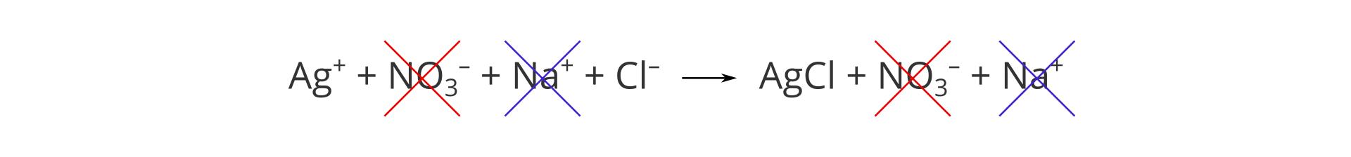 Zapis jonowy tego samego równania, co wilustracji powyżej. Zreakcji po obu stronach czerwonymi ifioletowymi krzyżykami wykreślone zostały jony nie biorące udziału wreakcji: NO3 minus oraz Na plus. Zlewej strony równania pozostały jony Ag plus oraz Cl minus, azprawej wzór soli AgCl.