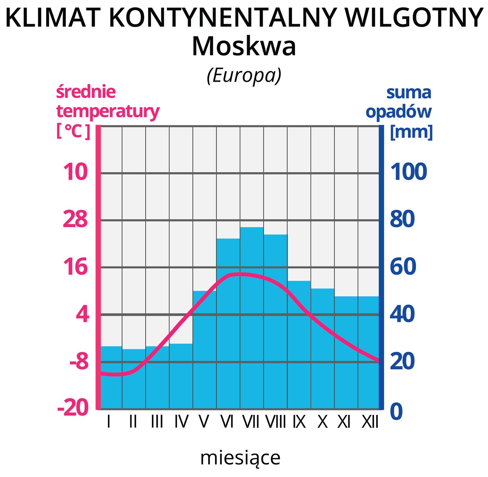 Klimatogram trzeci, prezentuje klimat kontynentalny wilgotny Moskwy. Na lewej osi wykresu wyskalowano średnie temperatury wOC, na prawej osi wykresu wyskalowano sumy opadów wmm. Na osi poziomej zaznaczono cyframi rzymskimi kolejne miesiące. Czerwona pozioma linia na wykresie, to średnie temperatury wposzczególnych miesiącach. Tutaj linia rozpoczyna się na wysokości -10 OC wstyczniu iwznosi się wposzczególnych miesiącach do około 15 OC wlipcu, po czym opada do -8 OC wgrudniu. Niebieskie słupki, to wysokości sum opadów wposzczególnych miesiącach. Opady, powyżej 40 mm, wmiesiącach maj-grudzień. Najwyższe wmiesiącach czerwiec-sierpień. Opady poniżej 30 mm wmiesiącach styczeń -kwiecień .
