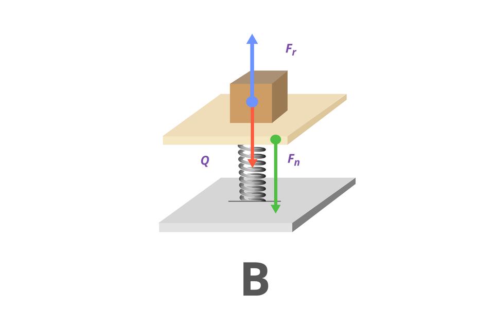 """Grafika obrazująca paczkę umieszczoną na szalce sprężynowej. Tło białe. Dwie kwadratowe płyty, jedna nad drugą, połączone sprężyną. Na górnej płytce znajduje się brązowy sześcian. Na dole wielka litera """"B"""". Od środka sześcianu wgórę iwdół poprowadzono dwie strzałki. Niebieska – skierowana do góry, podpisana """"F_r"""". Czerwona – skierowana wdół, podpisana """"Q"""". Od brzegu górnej płytki do dolnej płyty poprowadzono zieloną strzałkę, prostopadłą do płytek. Strzałka podpisana """"F_n"""". Na dole ilustracji wielka litera """"B""""."""