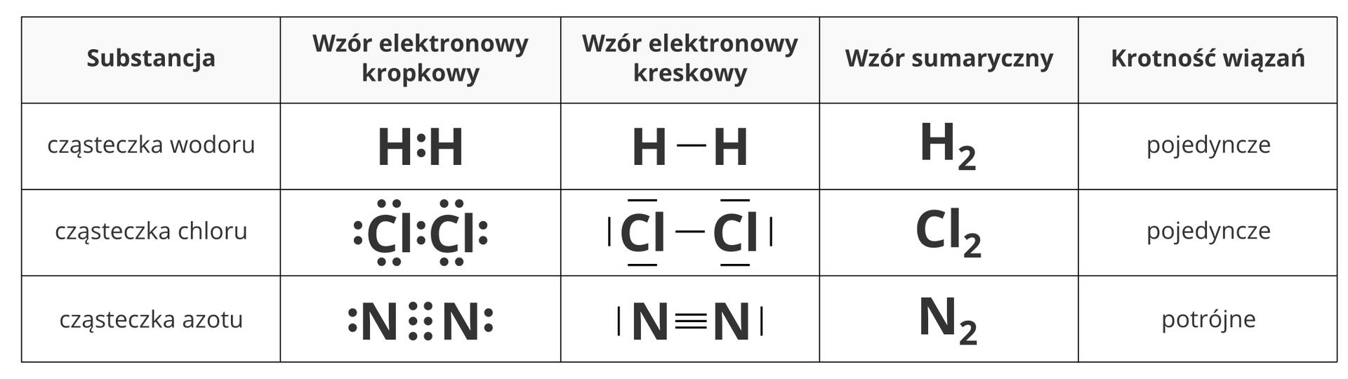 Ilustracja zawiera tabelę przedstawiającą trzy przykładowe cząsteczki obudowie bazującej na wiązaniach kowalencyjnych. Wpierwszym wierszu tabeli znajdują się opisy kolumn. Od lewej są to: nazwa substancji, wzór elektronowy kropkowy, wzór elektronowy kreskowy, wzór sumaryczny, oraz krotność występującej wsubstancji wiązań. Pierwszą prezentowaną substancją jest prosta cząsteczka wodoru H2 opojedynczym wiązaniu. Drugą jest bardzo podobna do niej cząsteczka chloru Cl2, której atomy we wzorach elektronowych różnią się tym, że mają po trzy niezwiązane pary elektronowe. Również ta cząsteczka zawiera wiązanie pojedyncze między cząsteczkami. Ostatnią substancją jest gazowy azot osymbolu N2. Wtym przypadku wiązanie pomiędzy atomami jego cząsteczek jest potrójne.