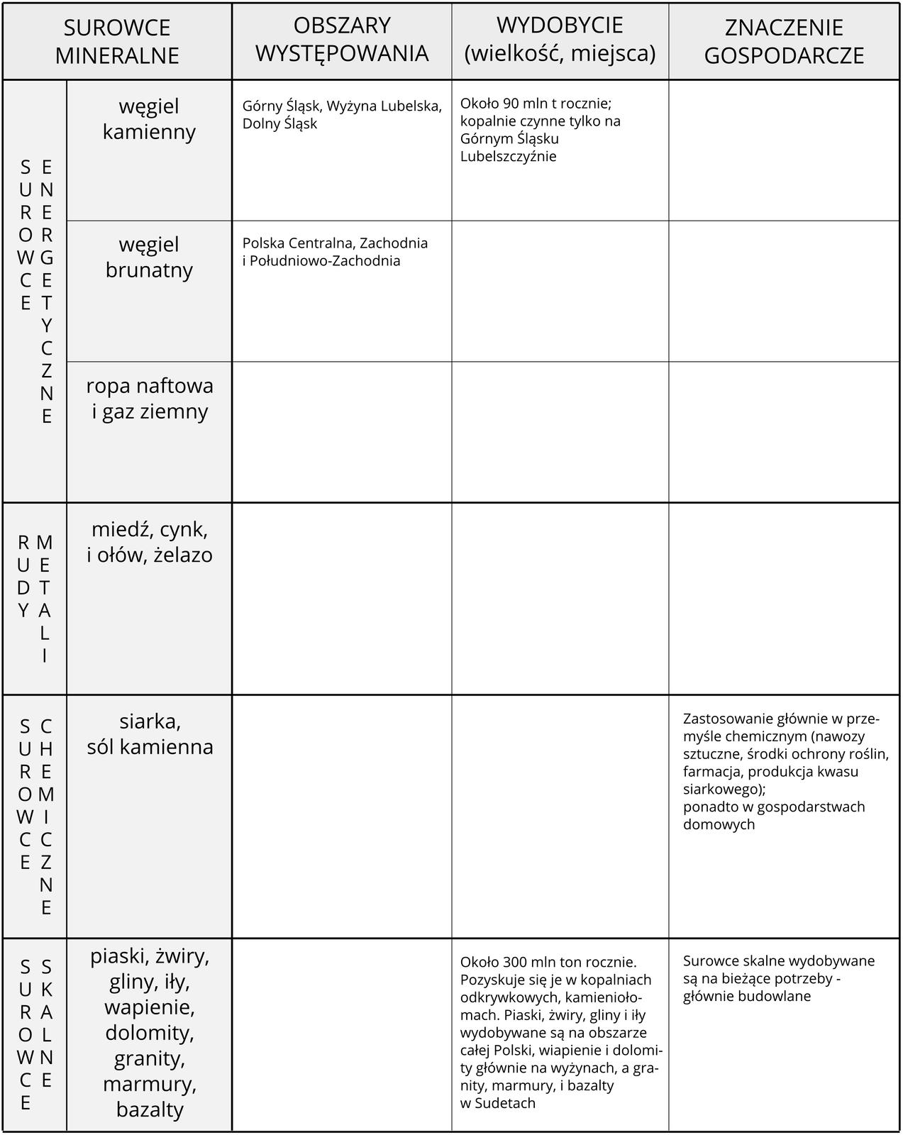 Na ilustracji tabela: surowce, obszary ich występowania, miejsca wydobycia, wielkość wydobycia iznaczenie gospodarcze.
