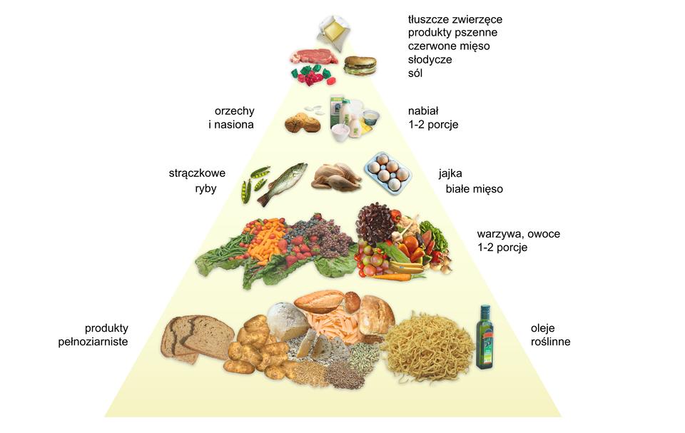 Ilustracja przedstwia piramidę żywieniową zgrupami produktów, które powinny stanowić podstawę naszej codziennej diety oraz jej dopełnienie. Udołu piramidy znajdują się te produkty, które powinny być najważniejsze wnaszej codziennej diecie: produkty pełnoziarniste, oleje roślinne. Na następnym poziomie znajdują się produkty równie ważne, to jest warzywa, owoce. Na kolejnym: warzywa strączkowe, ryby, jajka, białe mięso. Powyżej: orzechy inasiona oraz nabiał. Na samym szczycie piramidy znajdują się te produkty, które powinny stanowić jedynie dopełnienie naszej codziennej diety: tłuszcze zwierzęce, produkty pszenne, czerwone mięso, słodycze, sól.