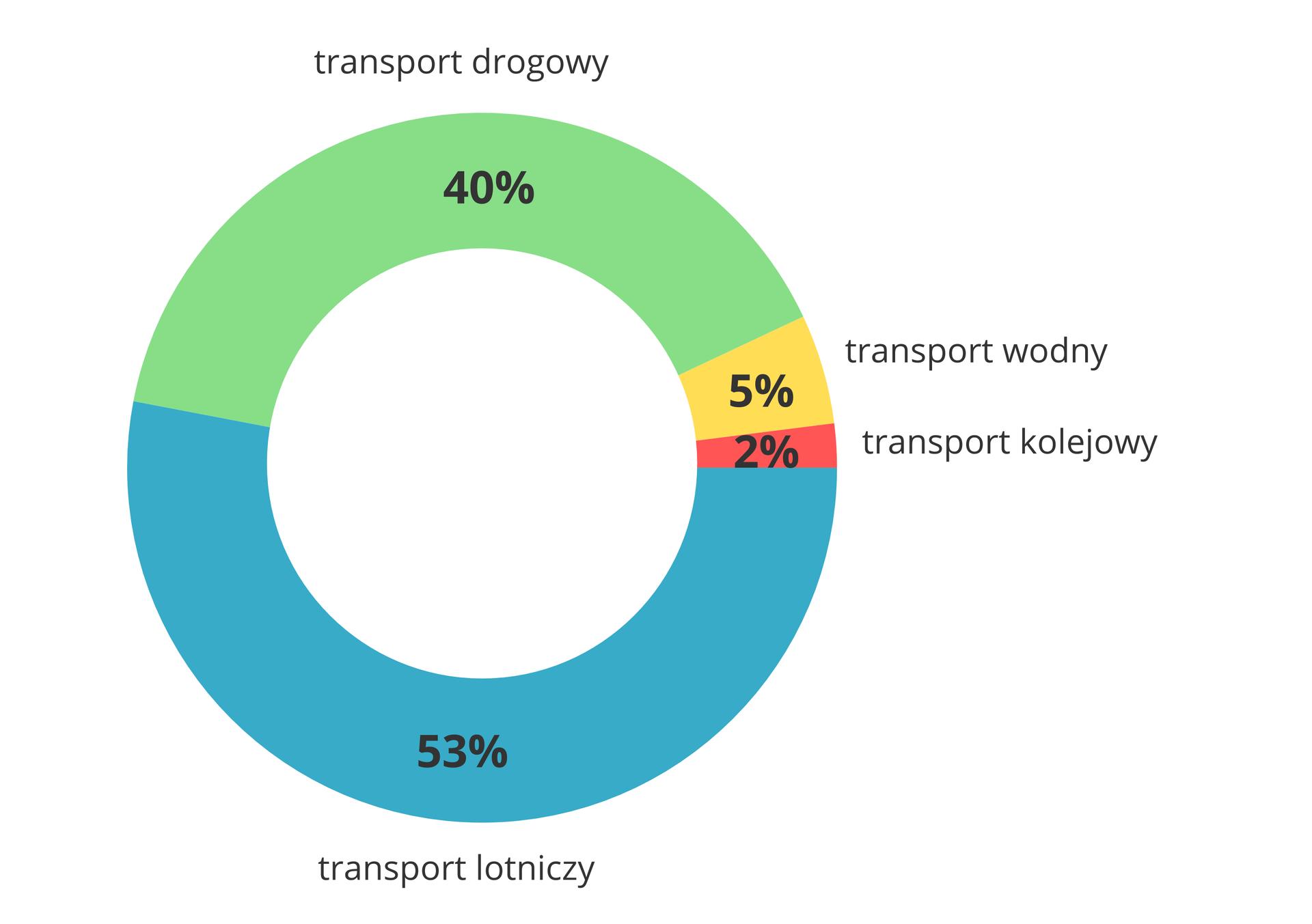 Na ilustracji wykres kołowy, czterema kolorami zaznaczono jakimi środkami przemieszczają się turyści. Pięćdziesiąt trzy procent koła obejmuje transport samolotowy, czterdzieści procent – drogowy, pięć procent – wodny idwa procent – kolejowy.