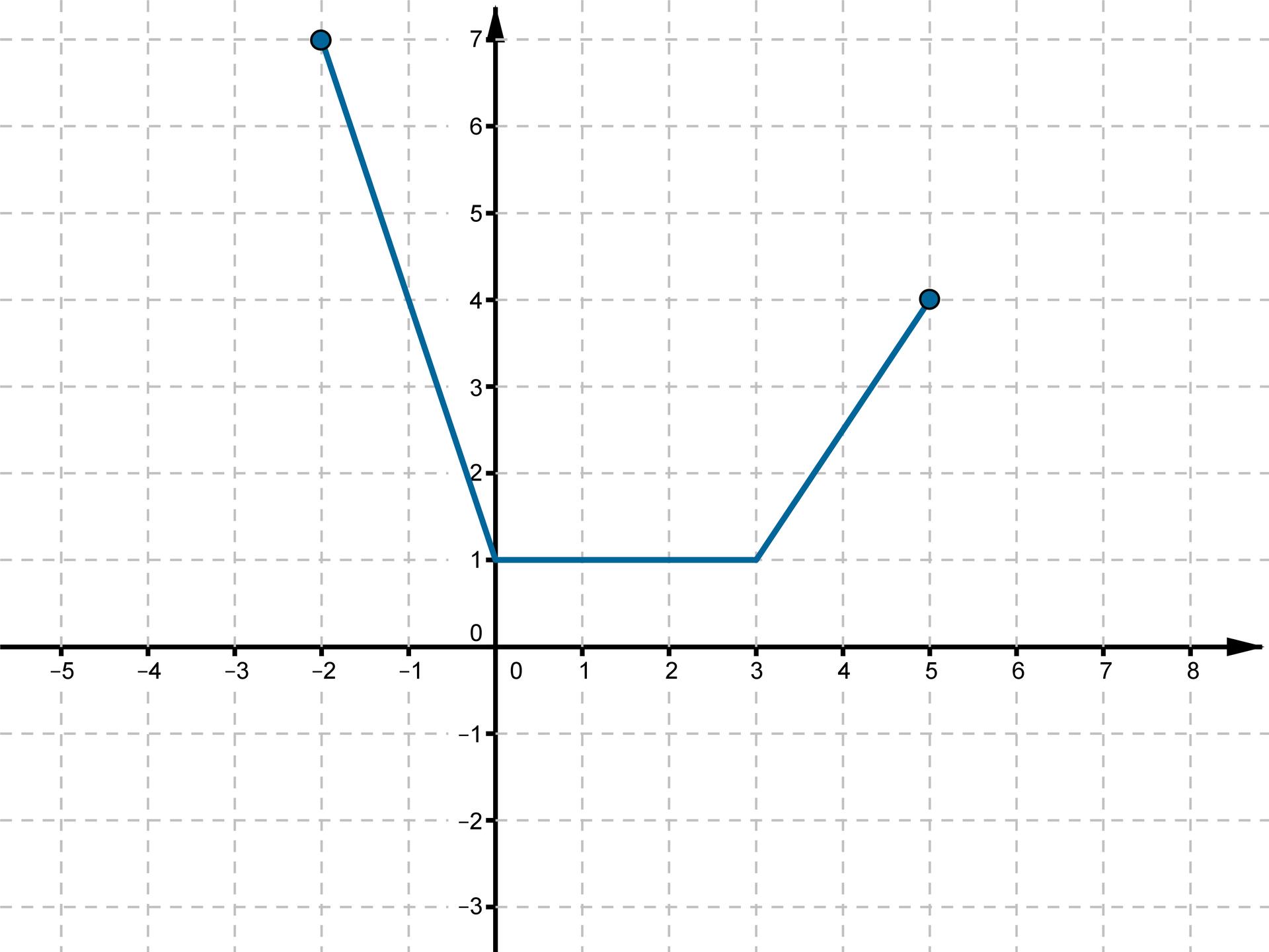 Wykres otrzymany wwyniku przesunięcia funkcji fo1 jednostkę wprawo wzdłuż osi OX io2 jednostki wgórę wzdłuż osi OY.