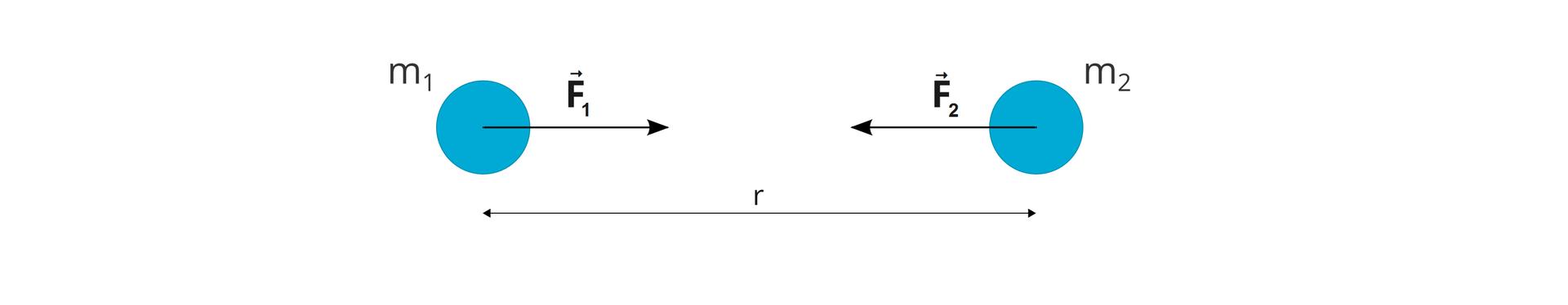 Siły grawitacji jakimi działają na siebie wzajemnie dwie masy punktowe