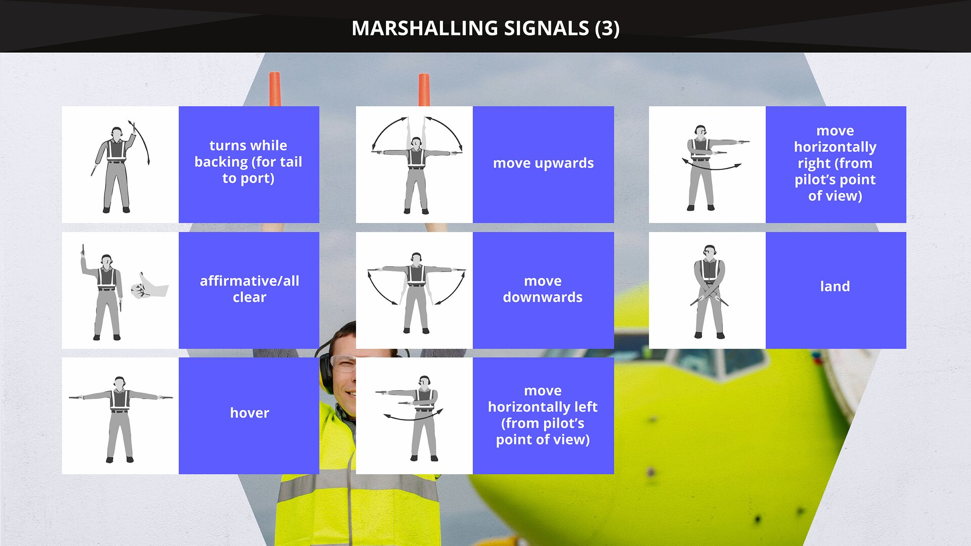 The image presents marshalling signals from a signalman to an aircraft. Grafika przedstawia sygnały manewrowania od koordynatora ruchu naziemnego do statku powietrznego.