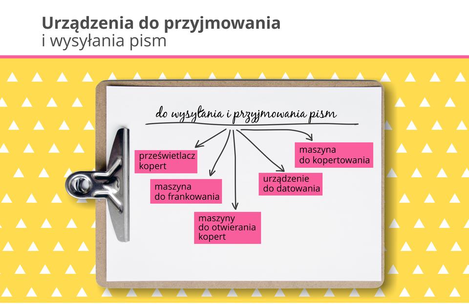 Ilustracja przedstawia urządzenia do wysyłania iprzyjmowania pism.