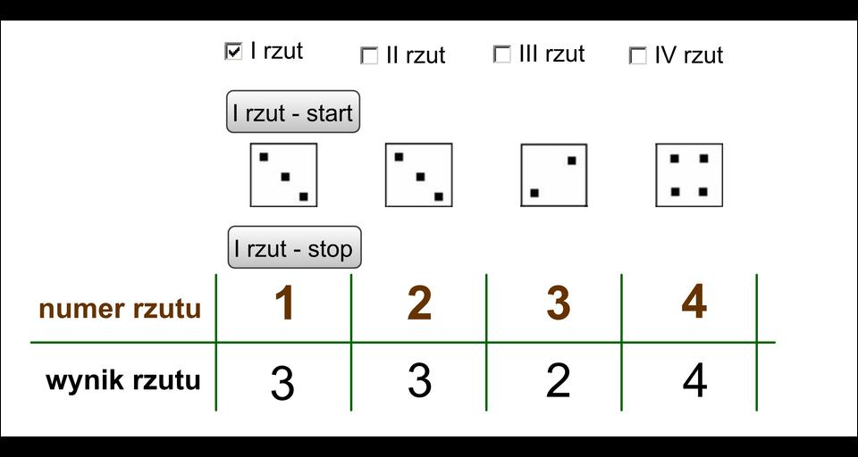 Animacja pokazuje, że podczas czterokrotnego rzutu kostką otrzymuje się co najwyżej czteroelementowy zbiór wartości.