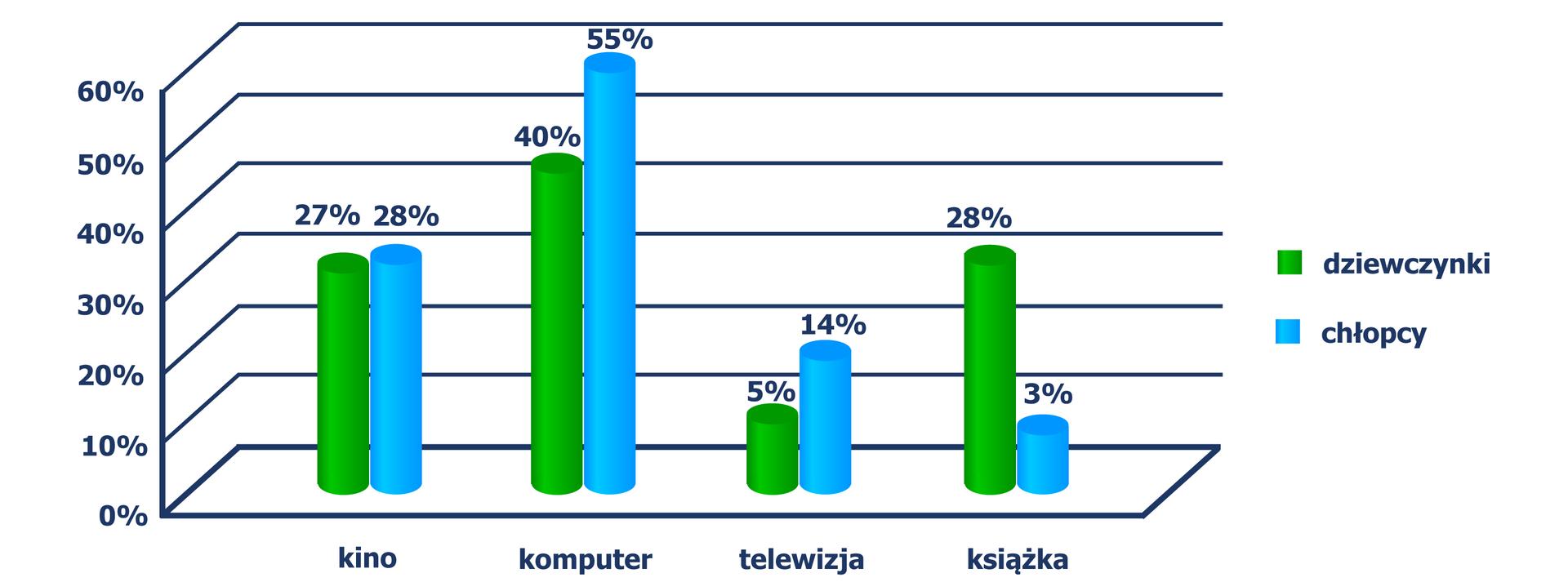 """""""Diagram walcowy, zktórego odczytujemy sposób spędzania wolnego czasu: kino wybiera - 27% dziewczynek, 28% chłopców"""
