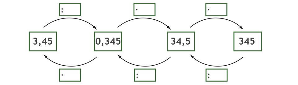 Graf do uzupełnienia pustych miejsc. Strzałki grafu skierowane od lewej do prawej strony: 3,45 dzielone przez puste równa się 0,345 razy puste 34,5 razy puste równa się 345. Strzałki grafu skierowane od prawej do lewej strony: 345 dzielone przez puste równa się 34,5 dzielone przez puste równa się 0 ,345 razy puste równa się 3,45.