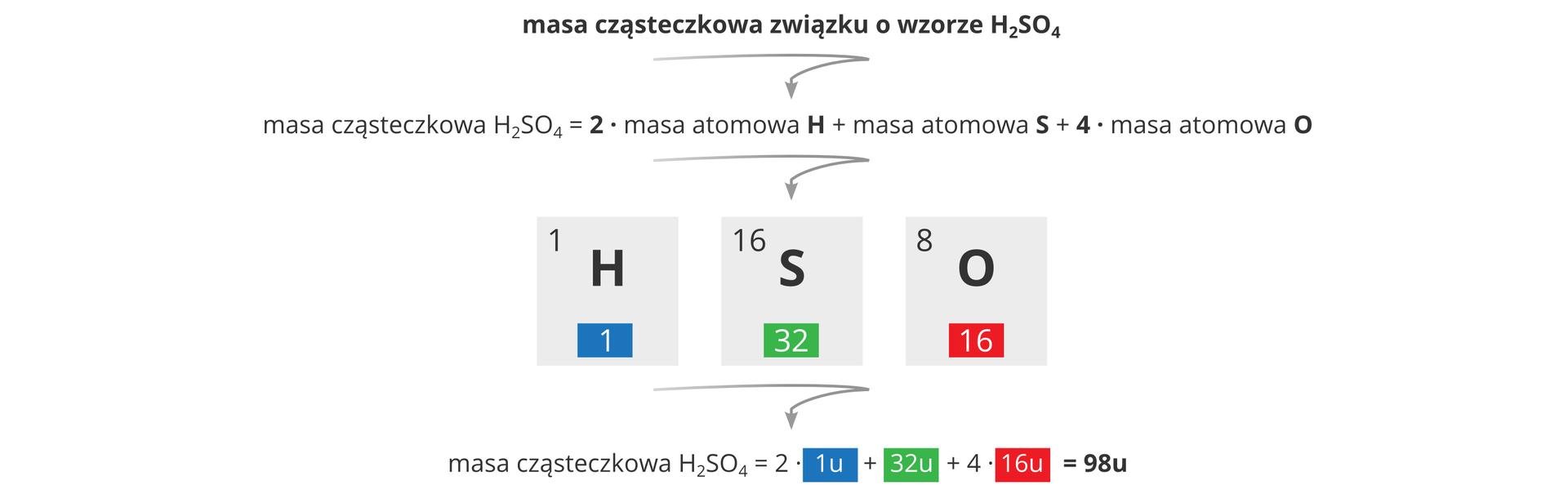 Ilustracja przedstawia obliczenia masy atomowej kwasu siarkowego wpostaci graficznej. Na początku pojawia się wzór związku H2SO4, który następnie zostaje włączony do równania: masa cząsteczkowa H2SO4 równa się dwa razy masa atomowa Hplus masa atomowa Splus cztery razy masa atomowa O. Poniżej znajdują się trzy różnokolorowe pola stylizowane na komórki układu okresowego pierwiastków zawierające symbol danego pierwiastka, jego liczbę atomową oraz liczbę masową. Każdy zpierwiastków jest wyróżniony innym kolorem (wodór - niebieski, siarka - zielony, tlen - czerwony) ite same kolory zostają wykorzystane wrównaniu poniżej, gdzie do opisanego wcześniej równania ogólnego podłożono konkretne wartości. Itak masa cząsteczkowa H2SO4 równa jest dwa razy 1 unit + 32 unity + 4 razy 16 unitów, ato się równa 98 unitów.