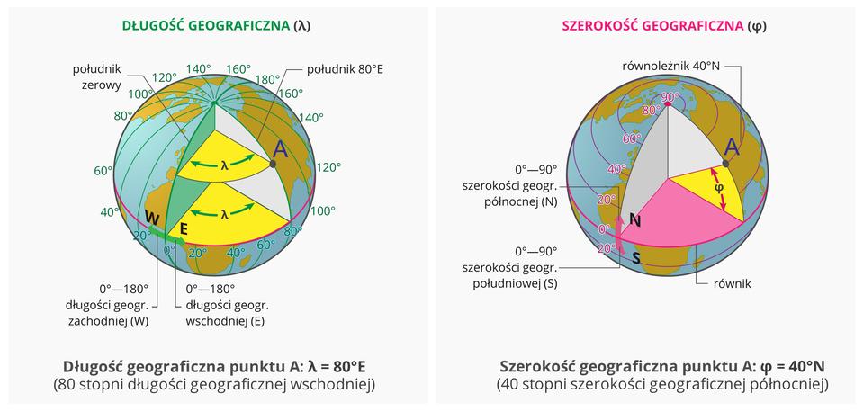 Dwie ilustracje przedstawiające kule ziemskie. Pierwsza kula ziemska prezentuje sposób obliczania długości geograficznej. Trójwymiarowo pokazano kąt pomiędzy południkami. Południki zero iosiemdziesiąt stopni to płaszczyzny, pomiędzy którymi zaznaczony jest kąt. Od płaszczyzny południka zero narysowana jest strzałka wprawo iwlewo. Na prawo to półkula wschodnia. Długość geograficzna wschodnia. Na lewo to półkula zachodnia. Długość geograficzna zachodnia. Druga kula ziemska to opis szerokości geograficznej. Trójwymiarowa kula przecięta jest poziomą płaszczyzną równika na dwie równe części. Od linii równika strzałka skierowana wgórę wskazuje półkulę północną. Skierowana wdół – półkulę południową. Od równika wgórę to szerokość geograficzna północna. Od równika wdół to szerokość geograficzna południowa.