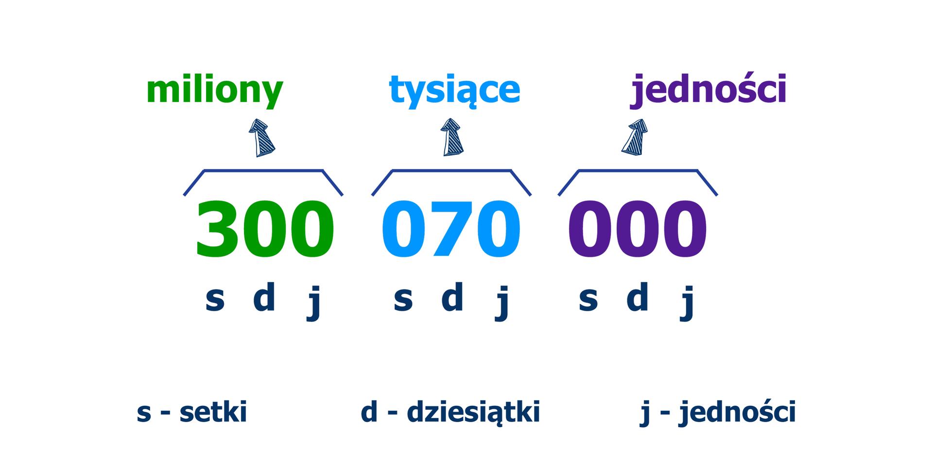 Zapis liczby: 300070000. Liczba jest rozdzielona na trzycyfrowe grupy, zaczynając od prawej strony. Grupy cyfr oznaczają kolejno od prawej grupę jedności, tysięcy, milionów. Każde trzy cyfry, zaczynając od prawej oznaczają nazwy kolejnych rzędów wliczbie: j- jedności, d- dziesiątki, s- setki.