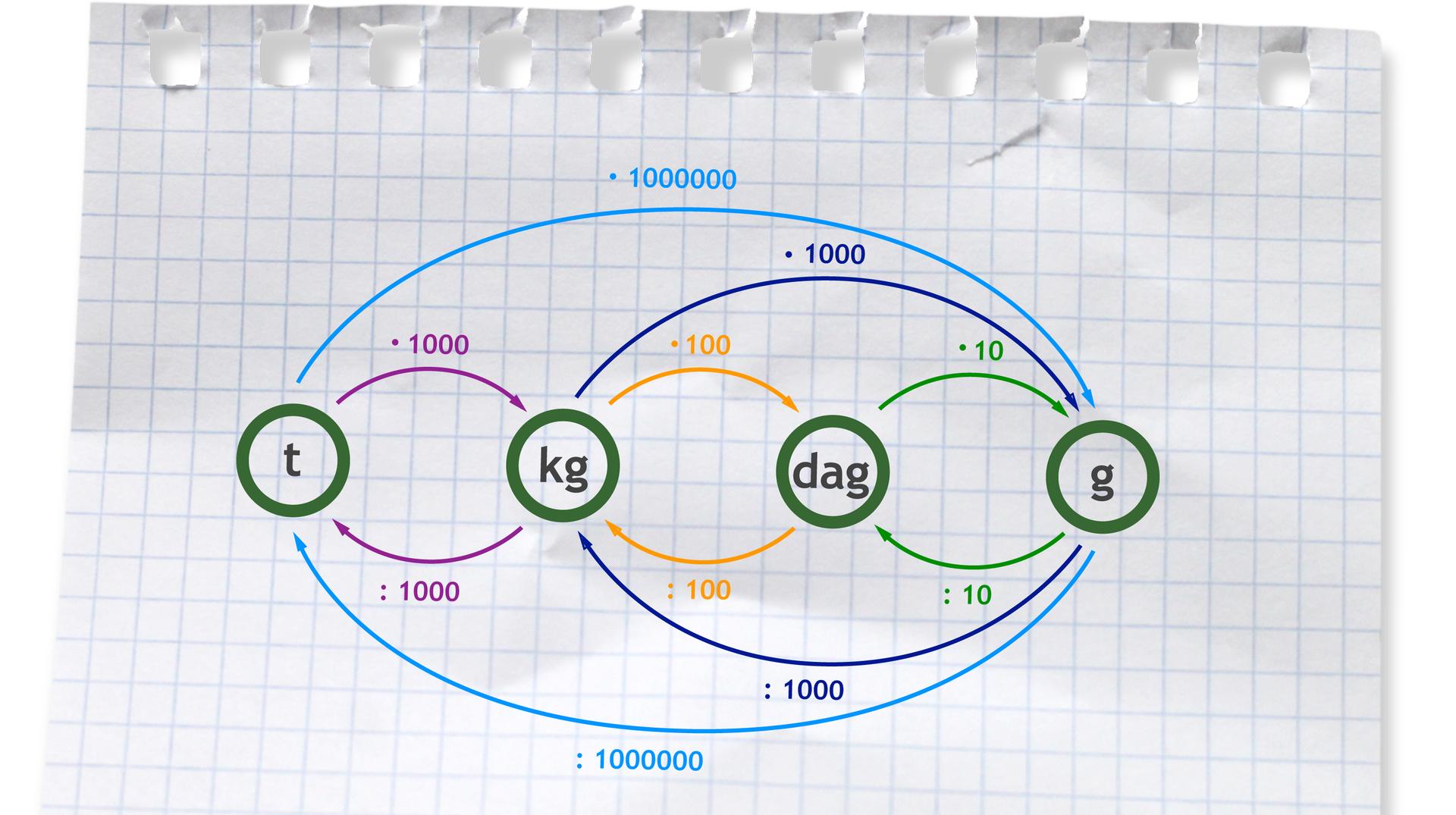 Graf przedstawiający przeliczanie jednostek masy. Zamieniając większą jednostkę na mniejszą mnożymy odpowiednio przez 10, 100, 1000, 1000000. Zamieniając tonę na kilogramy mnożymy przez 1000, kilogramy na dekagramy mnożymy przez 100, dekagramy na gramy mnożymy przez 10, kilogramy na gramy mnożymy przez 1000, tonę na gramy mnożymy przez 1000000. Zamieniając mniejszą jednostkę na większą dzielimy odpowiednio przez 10, 100, 1000, 1000000. Zmieniając gramy na dekagramy dzielimy przez 10, dekagramy na kilogramy dzielimy przez 100, gramy na kilogramy dzielimy przez 1000, kilogramy na tonę dzielimy przez 1000, gramy na tonę dzielimy przez 1000000.
