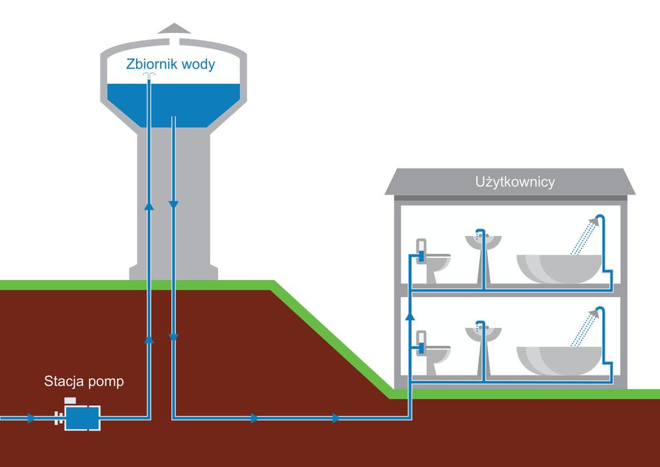 """Ilustracja przedstawia zasadę działania wodociągów miejskich. Tło białe. Na dole brązowy grunt. Pomiędzy gruntem atłem, zielona trawa. Po lewej, na wzniesieniu, wieża ciśnień. Kolor szary. Wieża na górze się rozszerza. Na górze, wśrodku zaznaczono """"zbiornik wodny"""" zniebieską wodą. Woda wypełnia zbiornik do połowy. Po prawej narysowano szary budynek jednopiętrowy. Podpisany """"Użytkownicy"""". Budynek stoi niżej niż wieża ciśnień. Dach budynku na poziomie połowy wieży. Na obu piętrach, wśrodku narysowano urządzenia sanitarne: toaletę, umywalkę iwannę zprysznicem. Urządzanie sanitarne zostały zwieżą ciśnień symbolicznie połączone niebieskimi liniami, które oznaczają rury doprowadzające wodę. Rury całego budynku łączą się ujego podstawy, schodzą poniżej gruntu itą drogą dochodzą do wieży ciśnień. Stamtąd bezpośrednio do zbiornika zwodą. Wlewej części ilustracji, poniżej gruntu, znajduje się niebieski prostokąt. Podpisany """"Stacja pomp"""". Stacja wpodobny sposób, jak budynek, połączona jest ze zbiornikiem wody wieży ciśnień. Na niebieskich liniach – rurach narysowano strzałki. Strzałki wskazują, wktórą stronę dostarczana jest woda. Od stacji pomp do zbiornika wody. Od zbiornika wody do budynku, do """"Użytkowników""""."""