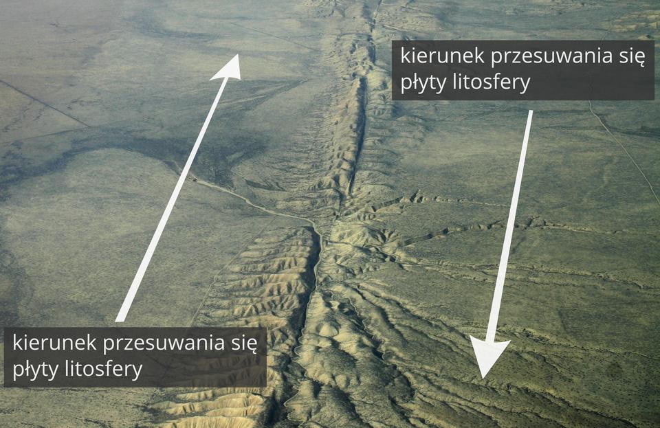 Na zdjęciu uskok na granicy dwóch przesuwających się płyt litosfery. Uskok jest na środku zdjęcia. Po lewej stronie płaska równina na niej narysowana biała strzałka skierowana do góry. Po prawej stronie rozległa równina na niej narysowana biała strzałka skierowana wdół. Na zdjęciu opisane kierunki przesuwania się płyt litosfery.