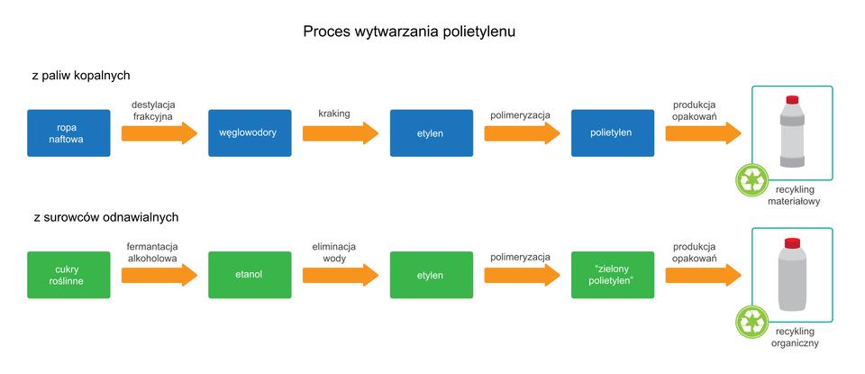 Proces wytwarzania polietylenu