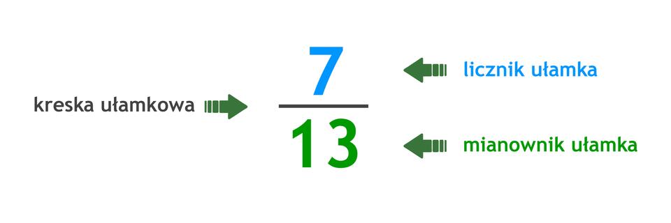 Zapis: ułamek siedem trzynastych. Liczba 7 to licznik ułamka. Liczba 13 to mianownik ułamka.