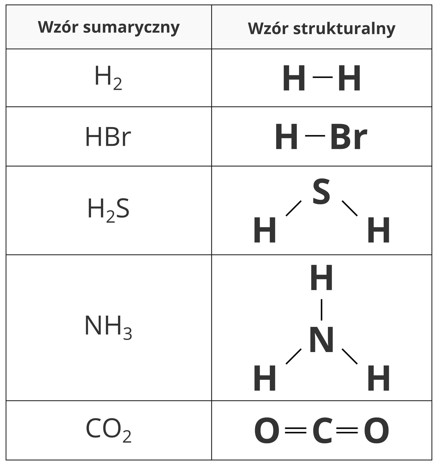 Tabela przedstawiająca wzory sumaryczne istrukturalne pięciu przykładowych substancji. Wlewej kolumnie znajdują się wzory sumaryczne, awprawej strukturalne. Itak wodór H2 ma postać prostej pary atomów połączonych jedną parą elektronową, podobnie jak bromowodór czyli HBr. Siarkowodór to cząsteczka podobna wkształcie strukturalnym do wody, awięc zatomem siarki wśrodku zktórym atomy wodoru połączone są pojedynczymi parami elektronowymi pod kątem 90 stopni do siebie. Amoniak owzorze NH3 ma atom azotu wśrodku, apołączone znim pojedynczymi parami elektronowymi atomy wodoru rozmieszczone na wierzchołkach trójkąta równobocznejgo. Dwutlenek węgla CO2 to cząsteczka liniowa, wktórej węgiel ipołączone znim podwójnymi parami elektronowymi atomy tlenu tworzą jedną poziomą linię.