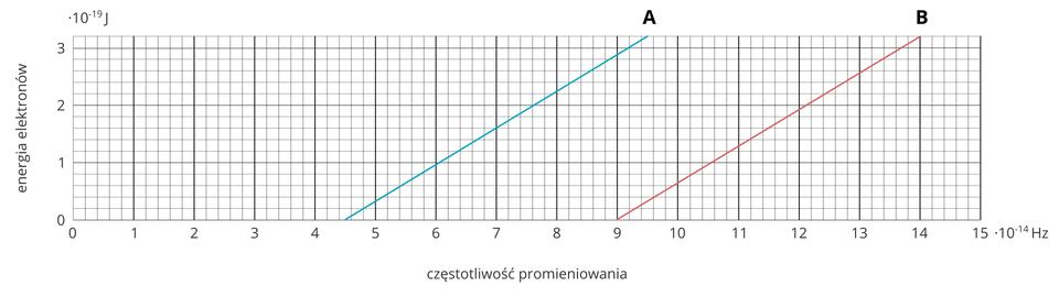 """Ilustracja przedstawia wykres zależności kinetycznej fotoelektronów od energii fotonów. Oś odciętych od 0 do 15 razy 10 do potęgi -14. Jednostka: Hz. Pod osią podpis: """"częstotliwość promieniowania"""". Oś rzędnych od 0 do 3 razy 10 do potęgi -19. Jednostka: J. Zlewej strony osi podpis: """"energia elektronów"""". Poza liniami głównymi na wykresie zaznaczono linie pomocnicze dzielące podstawowe wartości skali na 5 części. Na wykresie zaznaczono dwa odcinki, podpisane AiB. Odcinek A– niebieski – początek (4,5 razy 10 do potęgi -19; 0) ikoniec (9,5 razy 10 do potęgi -19; 3,2 do -19). Odcinek B– czerwony – początek (9 razy 10 do potęgi -19; 0) ikoniec (14 razy 10 do potęgi -19; 3,2 razy 10 do potęgi -19). Odcinek C– zielony – początek (8,2E do -19; 0 ) ikoniec (10E do -19; 3,2E do -19)."""