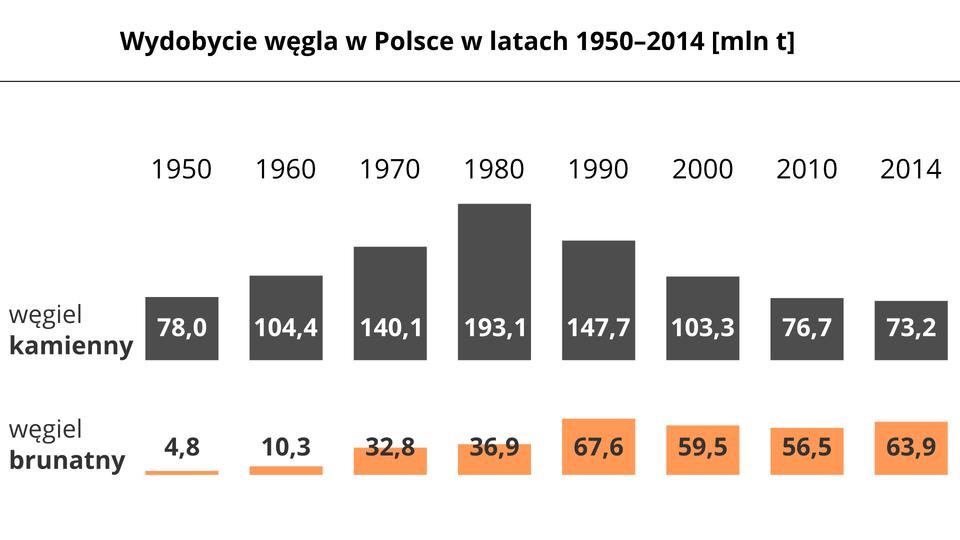 Na ilustracji wykresy słupkowe: wydobycie węgla wPolsce wlatach 1950–2014 wmilionach ton. W1950 węgiel kamienny 78, węgiel brunatny 4,8. W1960 węgiel kamienny 104, węgiel brunatny 10,3. W1970 węgiel kamienny 140,1, węgiel brunatny 32,8. W1980 węgiel kamienny 193,1, węgiel brunatny 36,9. W1990 węgiel kamienny 147,7, węgiel brunatny 67,6. W2000 węgiel kamienny 103,3, węgiel brunatny 59,5. W2010 węgiel kamienny 76,7, węgiel brunatny 56,6. W2014 węgiel kamienny 73,2, węgiel brunatny 63,9.