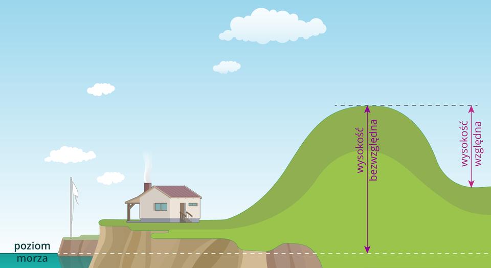 Ilustracja przedstawia sposób pomiaru wysokości względnej ibezwzględnej wzniesienia. Na ilustracji narysowana jest góra, po prawej stronie stoku góry znajduje się kotlina, po lewej stronie stoku góry znajduje się podnóże, na którym stoi dom. Na lewo od domu, poniżej podnóża góry, zaznaczono linią poziom morza. Linia poziomu morza biegnie przez całą ilustrację. Na rysunku góry zaznaczono wysokość bezwzględną, która jest poprowadzona od linii poziomu morza do szczytu góry. Wysokość względna jest zaznaczona od dna doliny do szczytu wzniesienia.