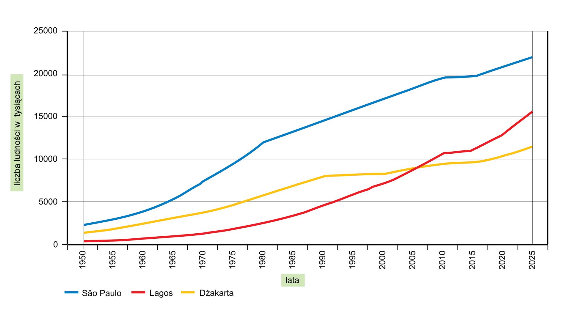 Na ilustracji wykres liniowy. Zlewej strony na osi pionowej podziałka od zera do dwudziestu pięciu tysięcy. Opis liczba ludności wtysiącach. Na osi poziomej opisane lata od od tysiąc dziewięćset pięćdziesiąt do dwa tysiące dwadzieścia pięć. Kolorowymi liniami zaznaczono zmiany liczby ludności wwybranych megamiastach krajów rozwijających się: Sao Paulo, Lagos, Dżakarta. Tendencja zdecydowanie rosnąca.