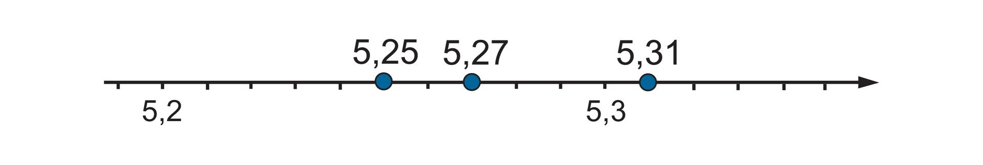 """""""Rysunek osi liczbowej zzaznaczonymi punktami 5,2"""