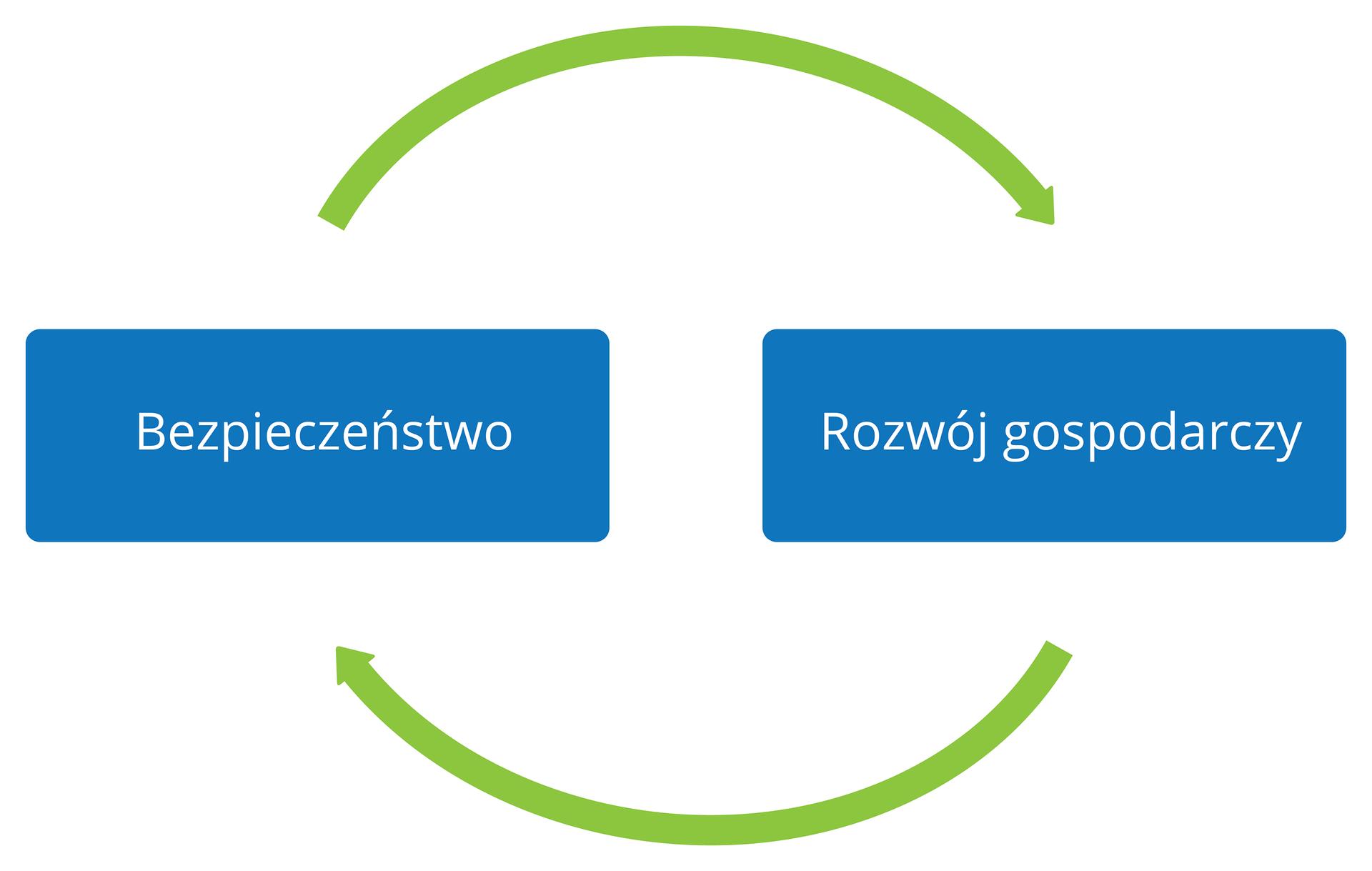 Ilustracja to prosty kolorowy schemat. Dwa niebieskie poziome prostokąty obok siebie. Na lewym prostokącie biały napis: bezpieczeństwo. Na prawym prostokącie biały napis: rozwój gospodarczy. Powyżej iponiżej prostokątów zielone strzałki wwygięte wpółkole. Górna strzałka grotem skierowana wprawo, dolna skierowana wlewo.