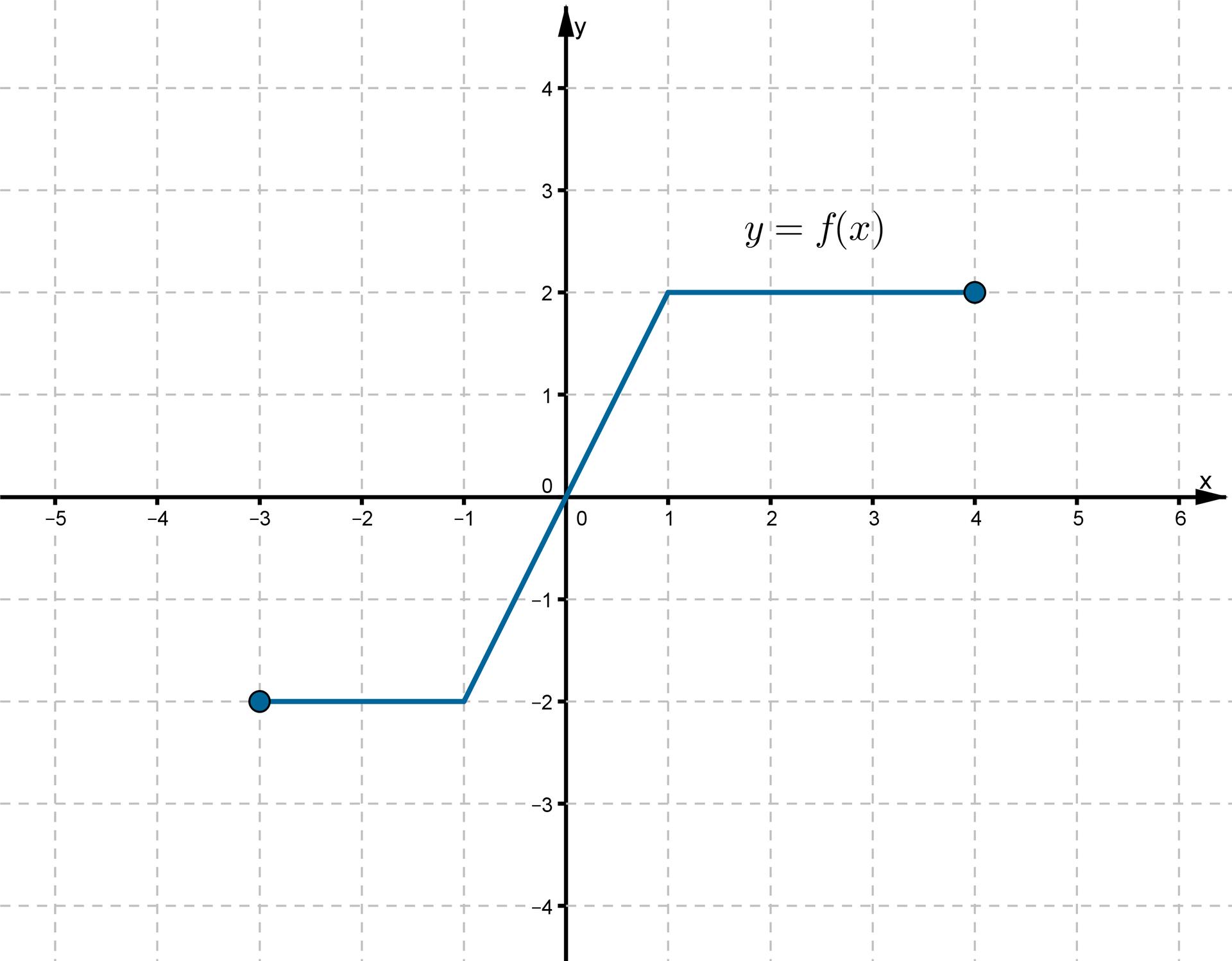 Wykres funkcji fwpostaci łamanej złożonej ztrzech odcinków leżącej wpierwszej itrzeciej ćwiartce. Do wykresu należą punkty owspółrzędnych (-3.-2), (-1, -2), (0, 0), (1, 2), (4, 2).