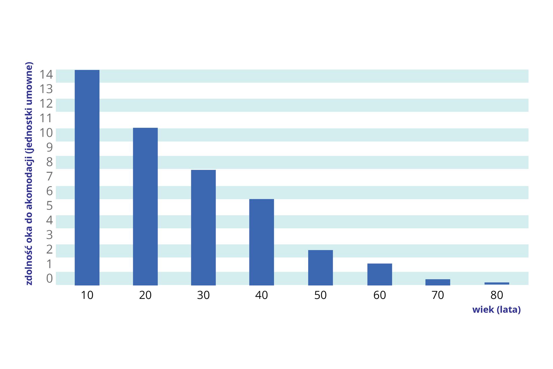 Diagram słupkowy wkolorze niebieskim ilustruje zdolność oka do akomodacji wzależności od wieku. Na osi Xlata życia do osiemdziesięciu. Na osi Yzaznaczono umowne jednostki zdolności oka do akomodacji, od zera do czternastu. Zdolność akomodacji zmniejsza się zwiekiem.