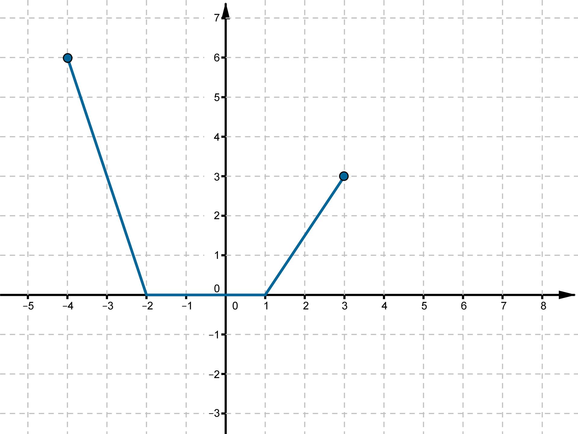Wykres otrzymany wwyniku przesunięcia funkcji fo1 jednostkę wlewo wzdłuż osi OX io1 jednostkę wgórę wzdłuż osi OY.