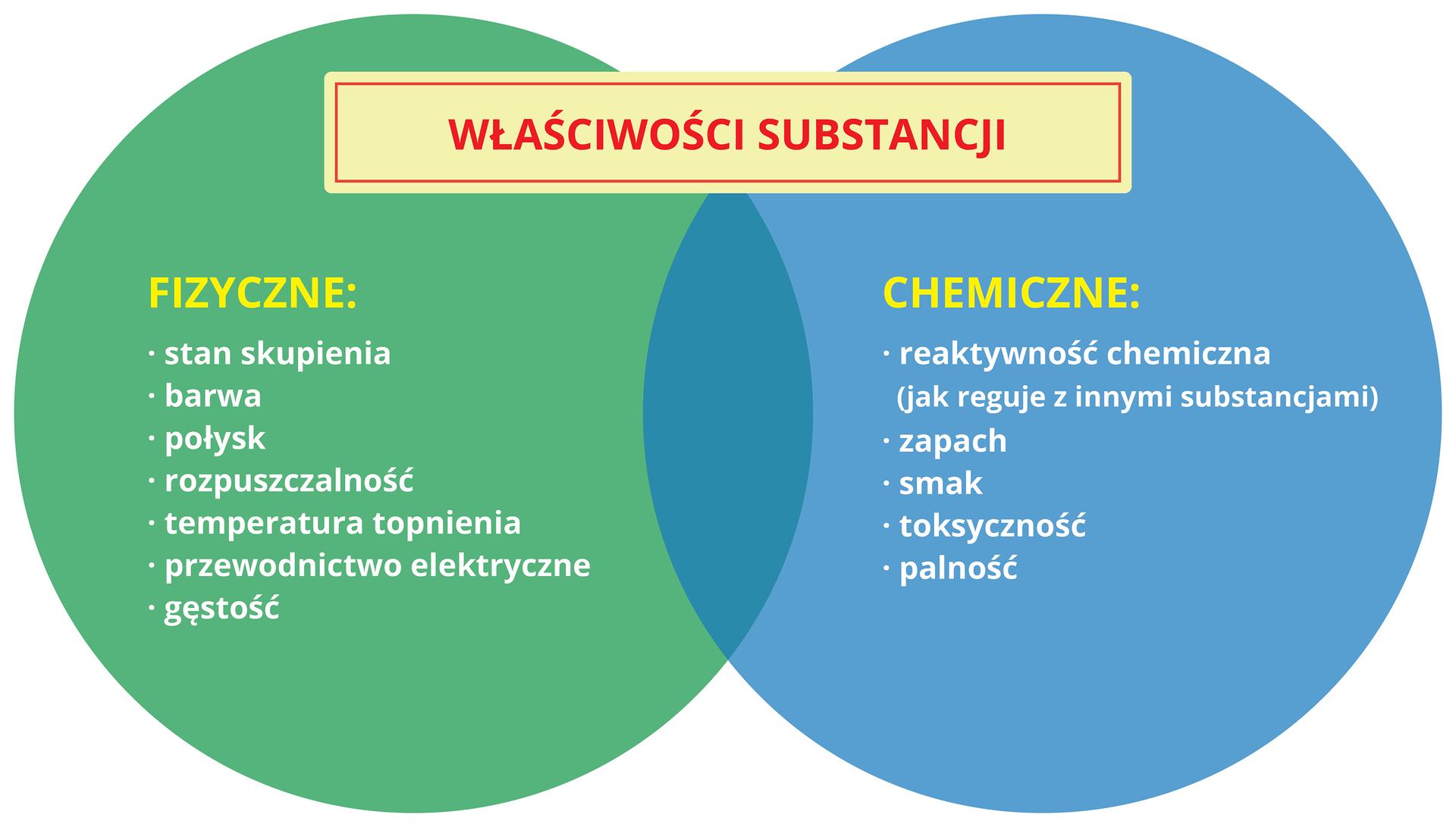 Ilustracja przedstawia infografikę zatytułowaną Właściwości substancji składającą się zdwóch nachodzących na siebie kół, zielonego iniebieskiego. Zielone koło zlewej strony podpisane jest Właściwości fizyczne izawiera następujące elementy: stan skupienia, barwa, połysk, rozpuszczalność, temperatura topnienia, przewodnictwo elektryczne, gęstość. Prawe koło, zatytułowane Właściwości chemiczne zawiera pięć cech: reaktywność chemiczna, zapach, smak, toksyczność, palność.