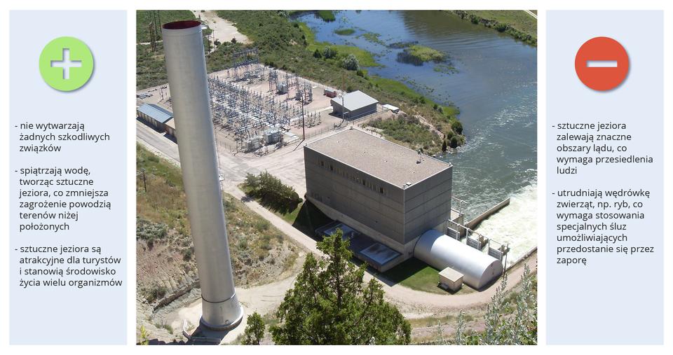 Slajd pokazuje elektrownię wodną.
