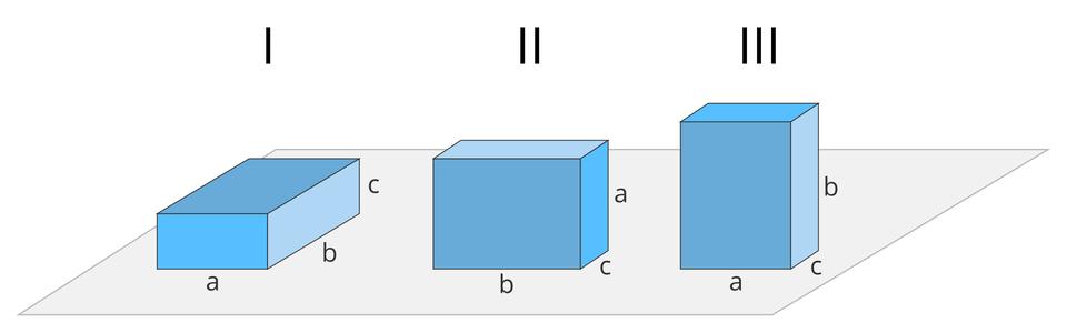 """Ilustracja przedstawia trzy niebieskie prostopadłościany. Prostopadłościany są ułożone wrzędzie obok siebie. Boki prostopadłościanów oznaczone są literami """"a, b, c"""". Pierwszy prostopadłościan po lewej ułożony poziomo. Długość około trzy centymetry. Długość oznaczona literą """"b"""". Wysokość około jeden centymetr. Wysokość oznaczona literą """"c"""". Szerokość około dwa centymetry. Szerokość oznaczona literą """"a"""". Drugi prostopadłościan ułożony jest na dłuższym boku. Powierzchnia prostopadłościanu skierowana wstronę obserwatora. Długość boku oznaczona literą """"b"""". Szerokość oznaczona literą """"c"""". Wysokość oznaczona literą """"a"""". Trzeci prostopadłościan ustawiony na krótkim boku. Powierzchni ma kształt pionowo ustawionego prostokąta. Powierzchnia przodem do obserwatora. Długość boku to litera """"a"""". Szerokość boku to litera """"c"""". Wysokość boku to """"b""""."""