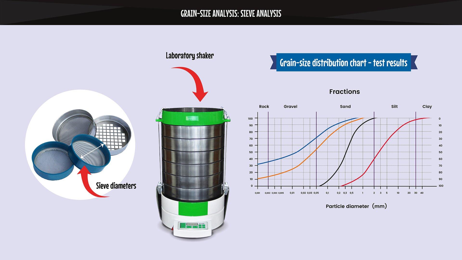 The image presents the elements used in asieve analysis. Grafika przedstawia elementy biorące udział wanalizie sitowej.