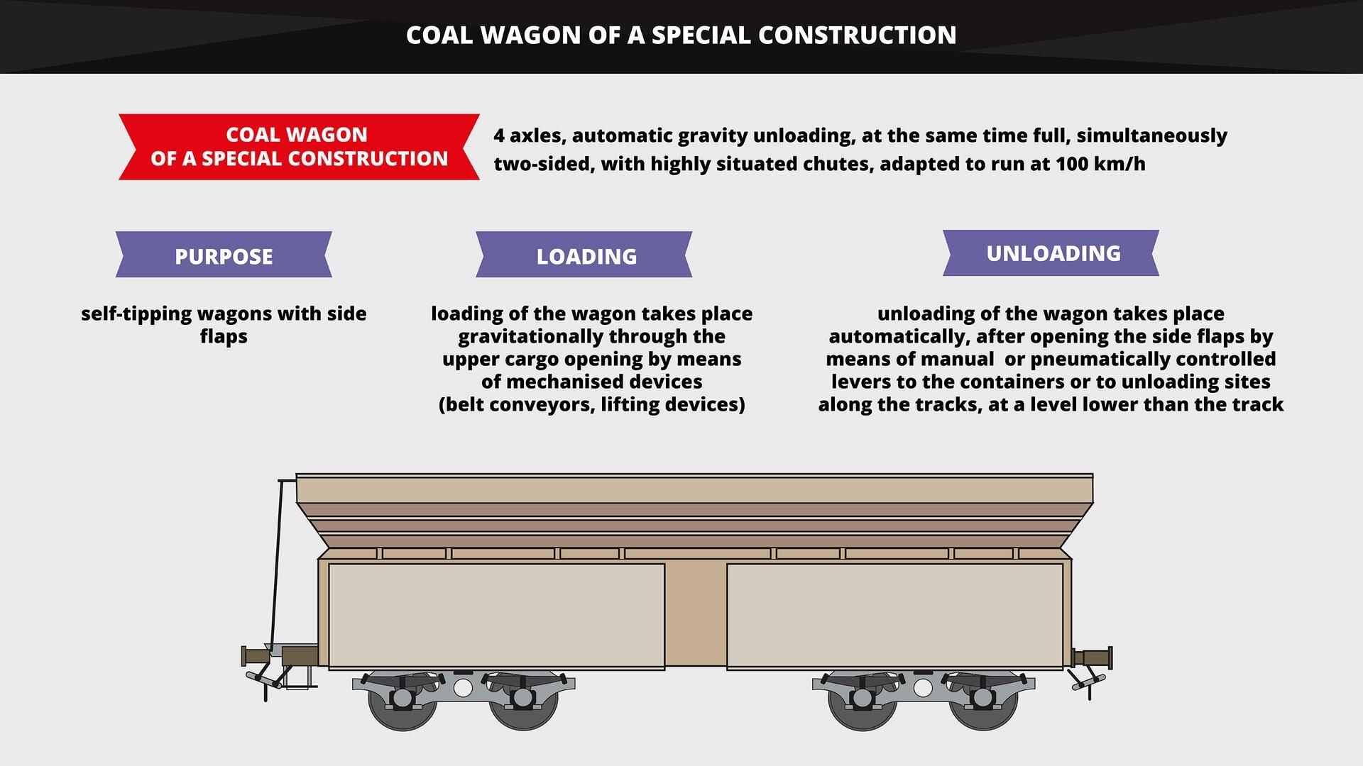 The graphics shows acoal wagon of aspecial construction that is designed for the transport of aggregates, coal and coking coal. Grafika przedstawia wagon węglarkę specjalnej budowy przeznaczony do przewozu kruszyw, węgla ikoksu.