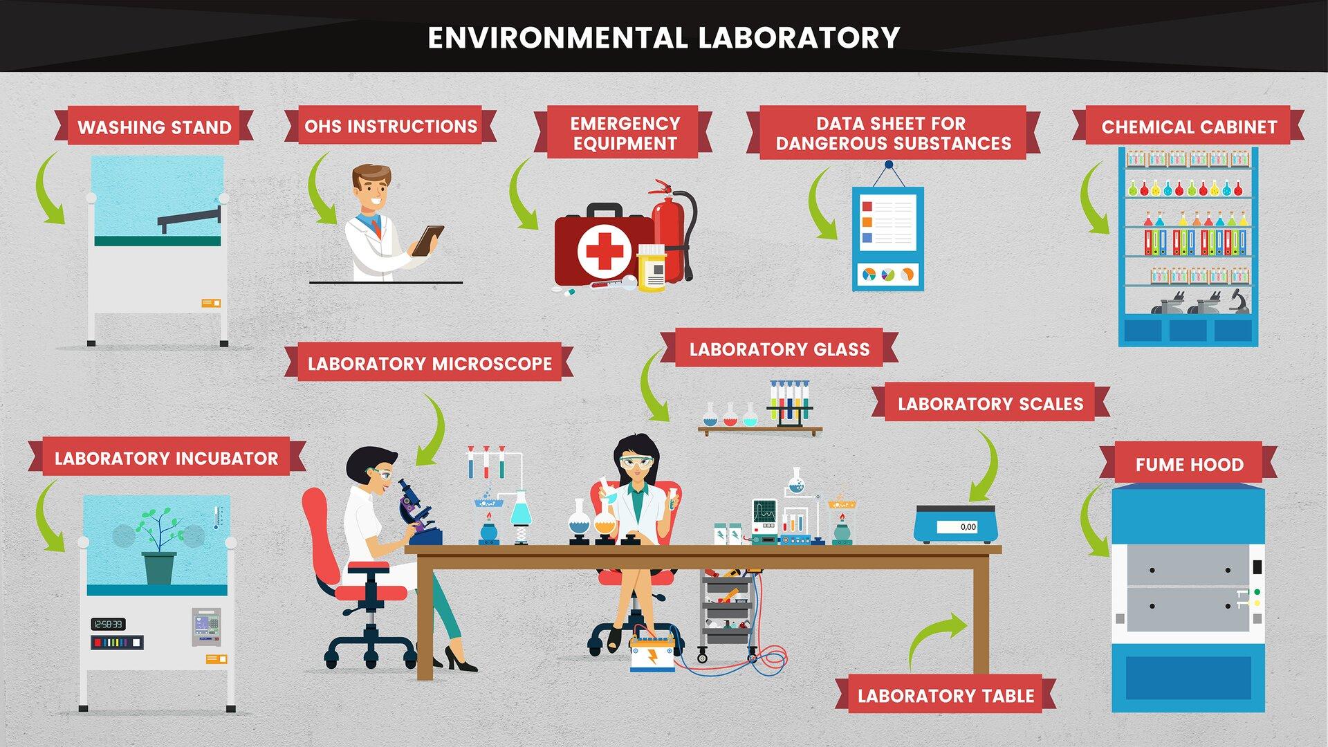 The image presents the basic equipment of an environmental laboratory. Grafika prezentuje podstawowe wyposażenie laboratorium środowiskowego.