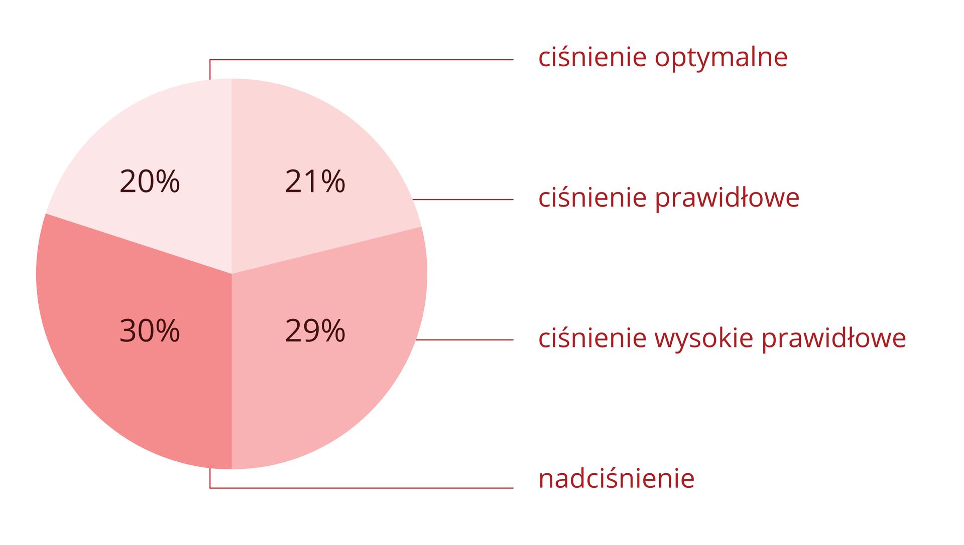 Diagram kołowy wodcieniach różowego przedstawia procent Polaków, którzy mają ciśnienie: optymalne, prawidłowe, wysokie prawidłowe inadciśnienie.