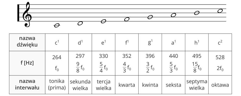 Muzyczna skala wysokości dźwięku