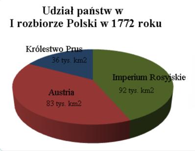 Udział państw wIrozbiorze Polski Udział państw wIrozbiorze Polski Źródło: Maciej Szczepańczyk, Wikimedia Commons, licencja: CC BY 3.0.