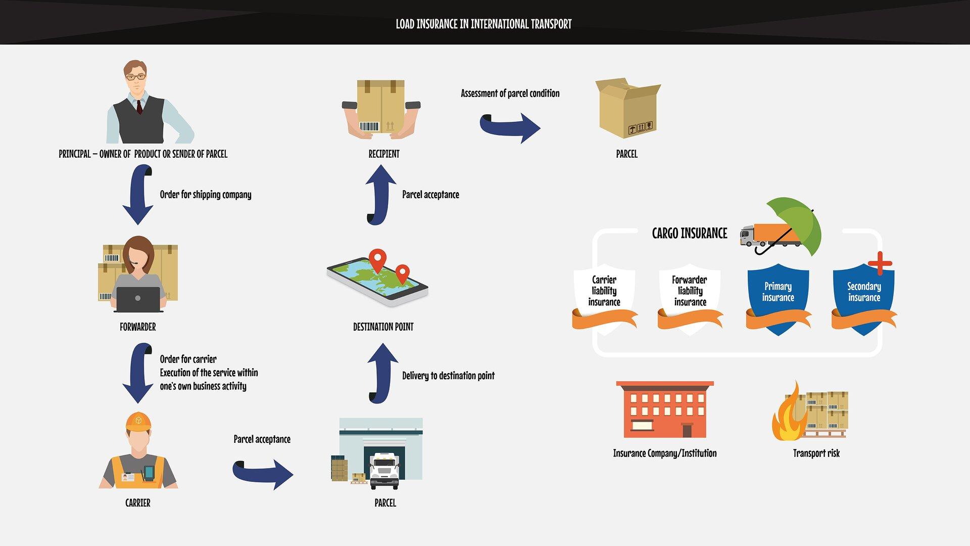 The graphics present an exemplary diagram of the shipping process with different types of insurances taken into account.Grafika przedstawia przykładowy schemat procesu spedycyjnego zuwzględnieniem różnych typów ubezpieczeń.