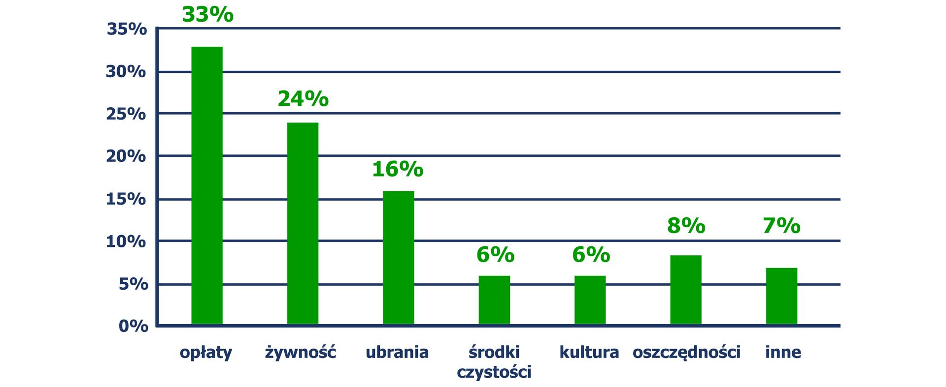 Diagram słupkowy, zktórego odczytujemy wydatki: opłaty - 33%, żywność - 24%, ubrania - 16%, środki czystości - 6%, kultura - 6%, oszczędności – 8%, inne - 7%.