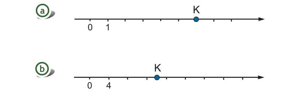 Rysunek dwóch osi liczbowych zzaznaczonymi punktami 0 i1. Na pierwszej osi odcinek jednostkowy równy 1. Szukany punkt Kwyznacza pięć odcinków jednostkowych za liczbą 1. Na drugiej osi odcinek jednostkowy równy 4. Szukany punkt Kwyznacza połowę między czwartym ipiątym odcinkiem jednostkowym.