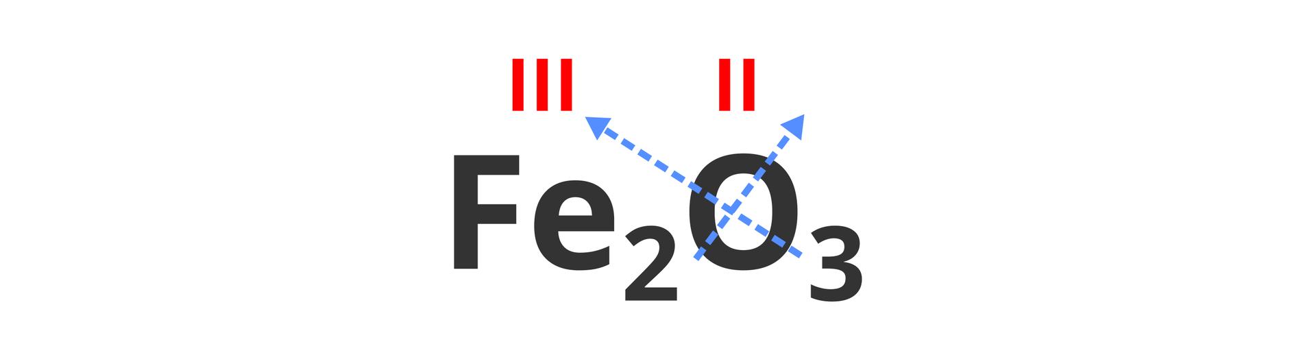 Na ilustracji znajduje się zapisana sumarycznie cząsteczka tlenku żelaza owzorze Fe2O3. Współczynniki stechiometryczne przenoszone są na krzyż wgórę nad symbole sąsiadujących pierwiastków, co ilustrują niebieskie ukośne strzałki. Nad symbolami żelaza itlenu widoczne są zapisane czerwonymi rzymskimi liczbami wartościowości wynoszące kolejno trzy idwa.