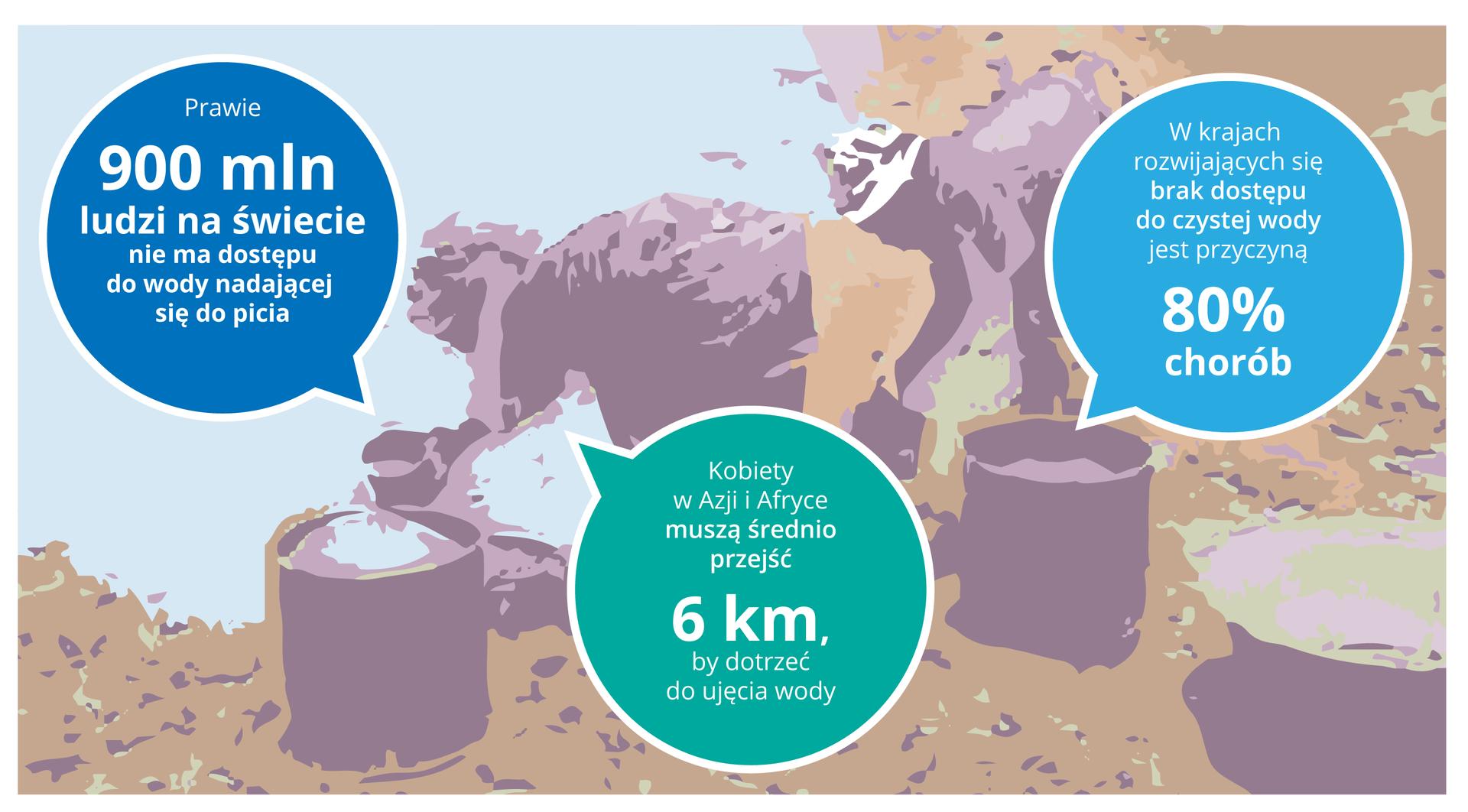 Ilustracja przedstawia wtle schylone sylwetki kobiet, nabierających wodę na brzegu zbiornia. Obok nich stoją różne pojemniki. Wkołach umieszczono informacje. Wniebieskim zlewej: prawie 900 mln ludzi na świecie nie ma dostępu do wody, nadającej się do picia. Wturkusowym wśrodku: kobiety wAzji iAfryce muszą średnio przejść 6km, by dotrzeć do ujęcia wody. Wniebieskim zprawej: wkrajach rozwijających się brak dostępu do czystej wody jest przyczyną 80% chorób.